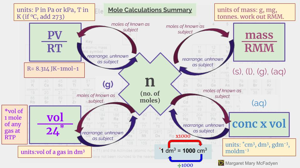 Sign up to receive FREE! the Map for Mole Calculations and Infographic.